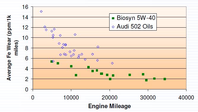 Audi奥迪 RS4机油使用对比